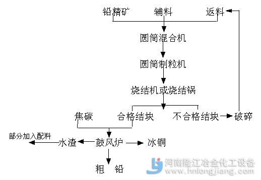 铅冶炼工艺流程图