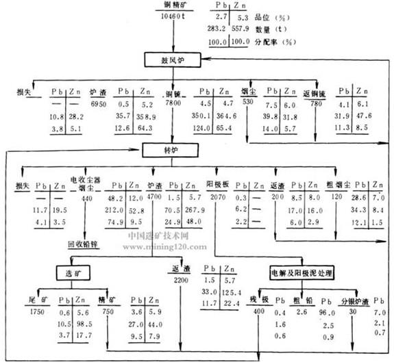 家用电路如何分配