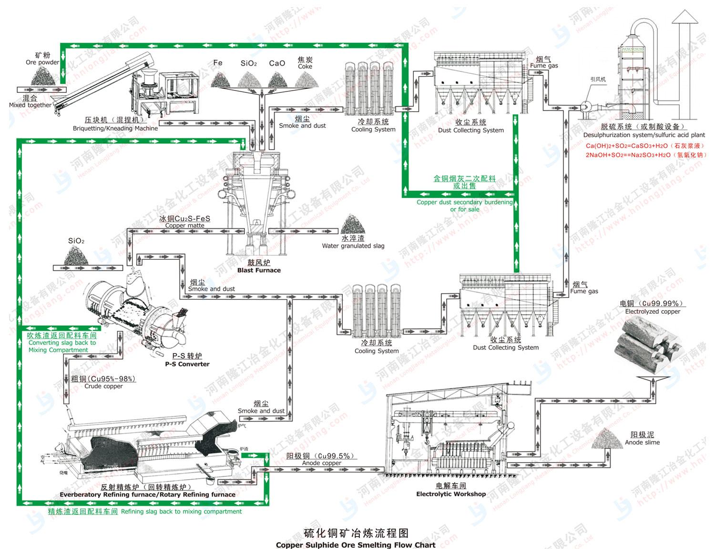 首页 产品展示 冶炼设备 工艺流程图  型号名称:硫化铜矿冶炼流程图